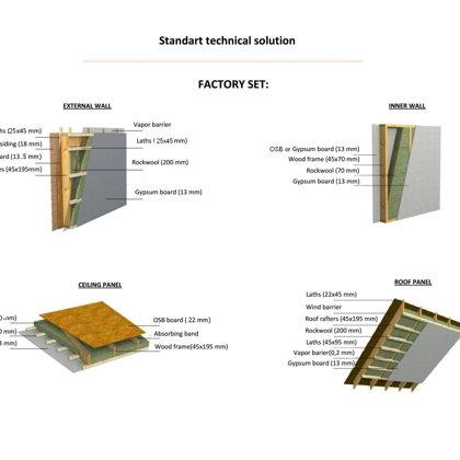 Конструктив панелей