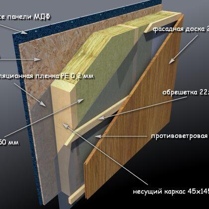 Конструкция панелей